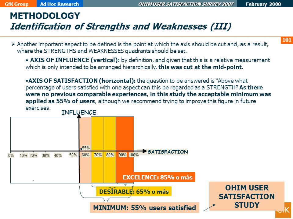 GfK GroupAd Hoc Research OHIM USER SATISFACTION SURVEY 2007 February 2008 101 DESIRABLE: 65% o más METHODOLOGY Identification of Strengths and Weaknesses (III) Another important aspect to be defined is the point at which the axis should be cut and, as a result, where the STRENGTHS and WEAKNESSES quadrants should be set.