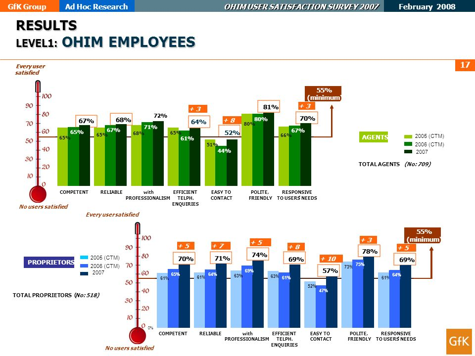 GfK GroupAd Hoc Research OHIM USER SATISFACTION SURVEY 2007 February 2008 17 RESULTS LEVEL1: OHIM EMPLOYEES AGENTS 55% (minimum) Every user satisfied 2005 (CTM) 2007 65% 68% 65% 51% 80% 66% 65% 67% 71% 61% 44% 80% 67% 68% 72% 64% 81% 70% COMPETENTRELIABLEwith PROFESSIONALISM EFFICIENT TELPH.