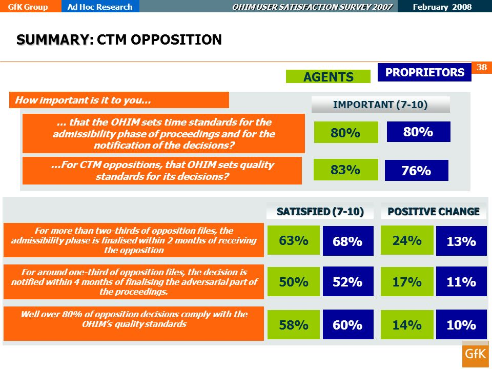 GfK GroupAd Hoc Research OHIM USER SATISFACTION SURVEY 2007 February 2008 38 SUMMARY SUMMARY: CTM OPPOSITION … that the OHIM sets time standards for the admissibility phase of proceedings and for the notification of the decisions.
