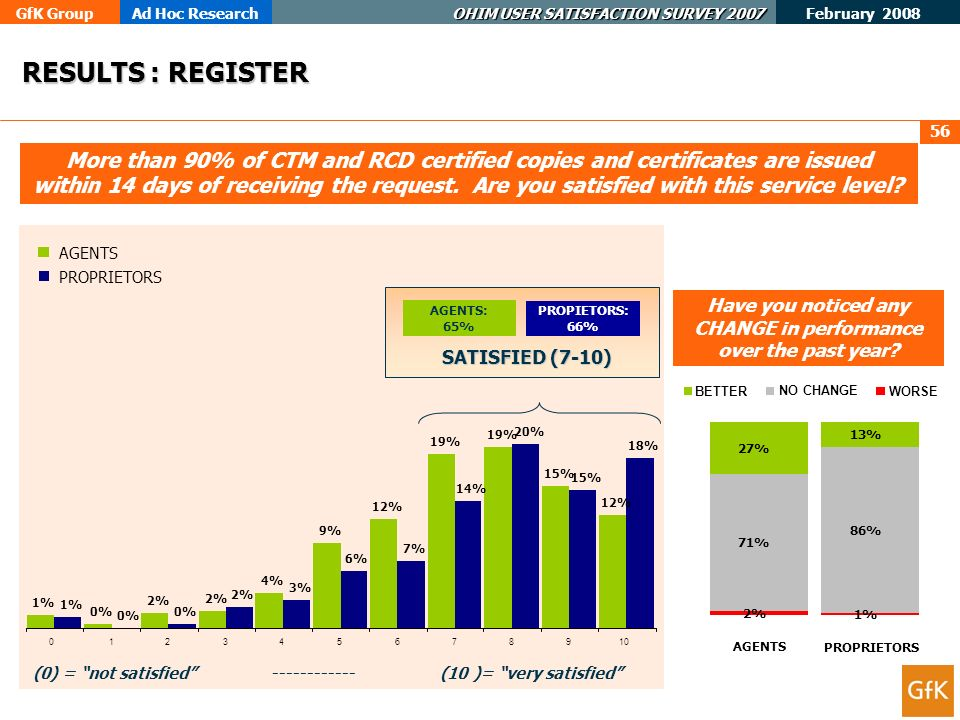 GfK GroupAd Hoc Research OHIM USER SATISFACTION SURVEY 2007 February 2008 56 More than 90% of CTM and RCD certified copies and certificates are issued within 14 days of receiving the request.