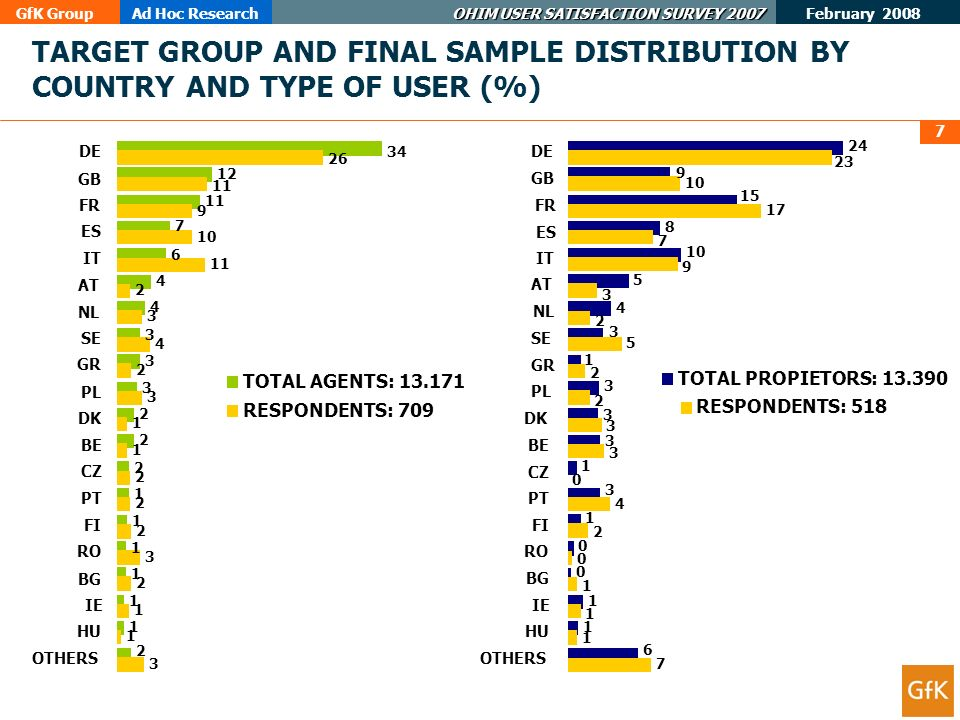 GfK GroupAd Hoc Research OHIM USER SATISFACTION SURVEY 2007 February 2008 7 TARGET GROUP AND FINAL SAMPLE DISTRIBUTION BY COUNTRY AND TYPE OF USER (%) 34 12 11 7 6 4 4 3 3 3 2 2 2 1 1 1 1 1 1 2 26 11 9 10 11 2 3 4 2 3 1 1 2 2 2 3 2 1 1 3 DE GB FR ES IT AT NL SE GR PL DK BE CZ PT FI RO BG IE HU OTHERS TOTAL AGENTS: 13.171 RESPONDENTS: 709 24 9 15 8 10 5 4 3 1 3 3 3 1 3 1 0 0 1 1 6 23 10 17 7 9 3 2 5 2 2 3 3 0 4 2 0 1 1 1 7 DE GB FR ES IT AT NL SE GR PL DK BE CZ PT FI RO BG IE HU OTHERS TOTAL PROPIETORS: 13.390 RESPONDENTS: 518
