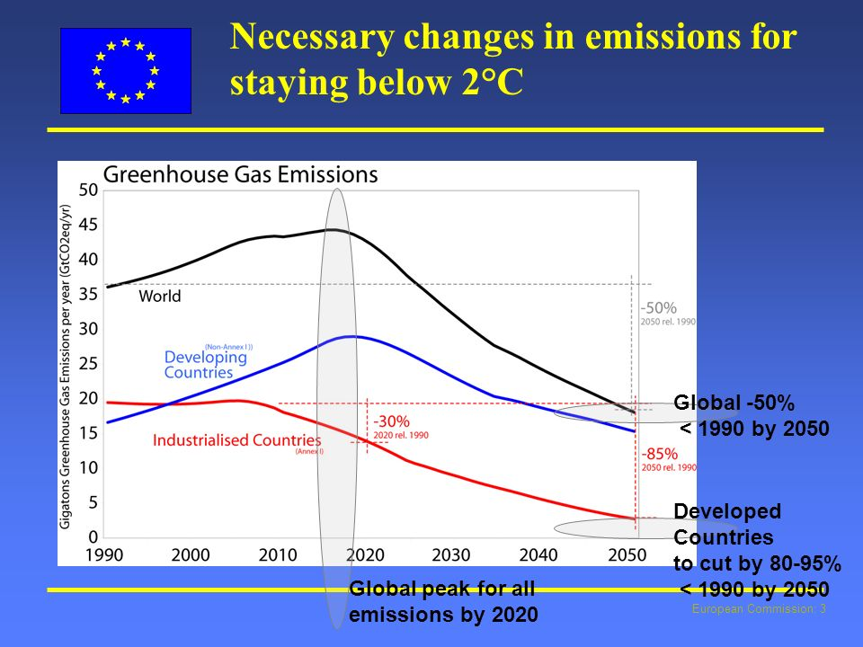 European Commission: 3 Necessary changes in emissions for staying below 2°C Global peak for all emissions by 2020 Global -50% < 1990 by 2050 Developed Countries to cut by 80-95% < 1990 by 2050