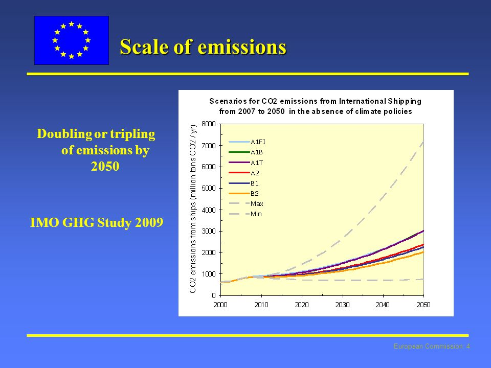 European Commission: 4 Scale of emissions Doubling or tripling of emissions by 2050 IMO GHG Study 2009