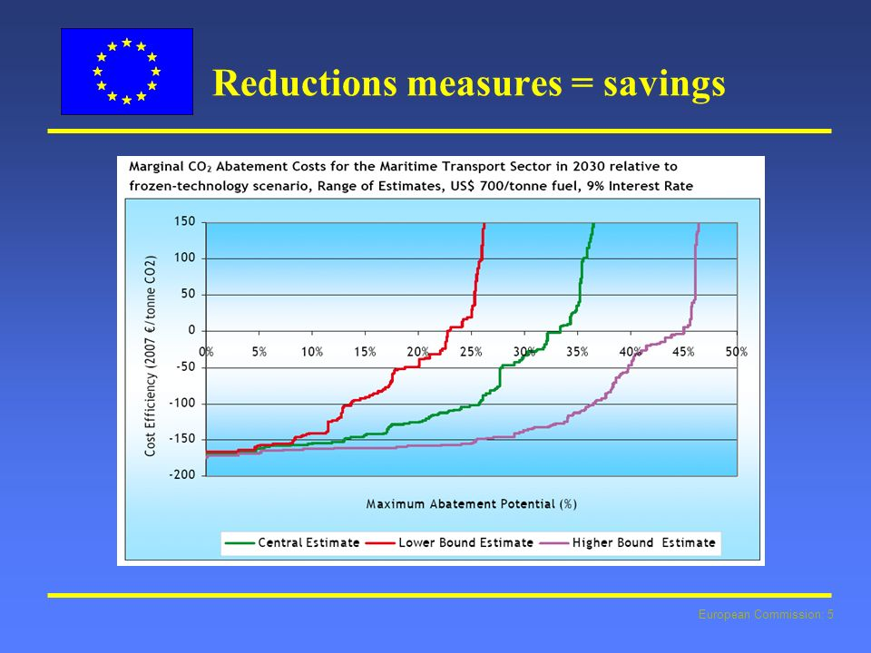 European Commission: 5 Reductions measures = savings