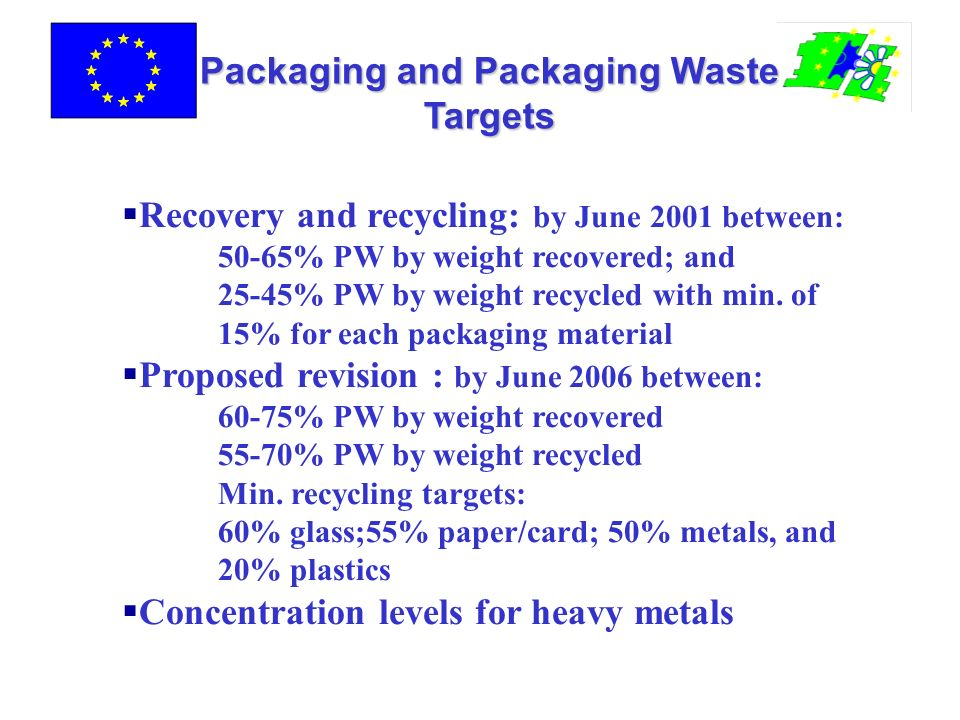Packaging and Packaging Waste Targets Recovery and recycling: by June 2001 between: 50-65% PW by weight recovered; and 25-45% PW by weight recycled with min.