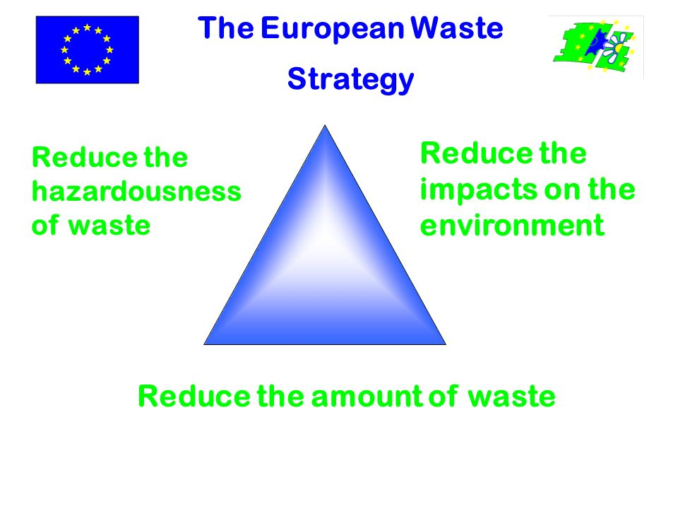The European Waste Strategy Reduce the amount of waste Reduce the hazardousness of waste Reduce the impacts on the environment