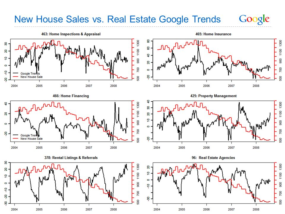 Google Confidential and Proprietary 14 New House Sales vs. Real Estate Google Trends