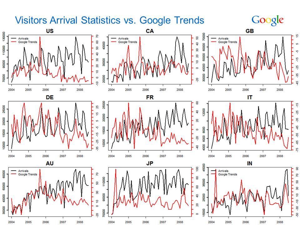 Google Confidential and Proprietary 20 Visitors Arrival Statistics vs. Google Trends