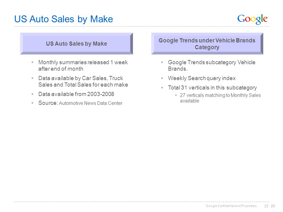 Google Confidential and Proprietary 25 US Auto Sales by Make Monthly summaries released 1 week after end of month Data available by Car Sales, Truck S
