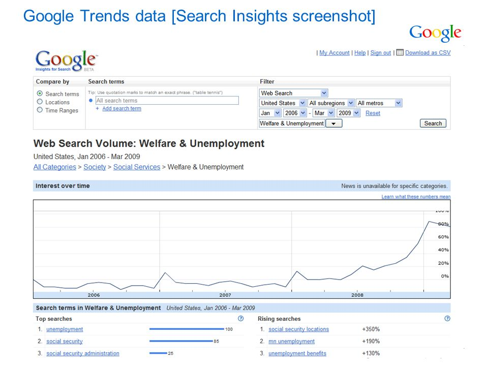 Google Confidential and Proprietary Google Trends data [Search Insights screenshot]