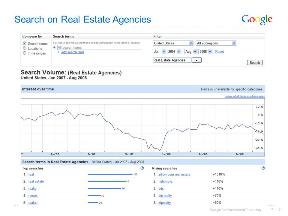 Google Confidential and Proprietary 77 Search on Real Estate Agencies