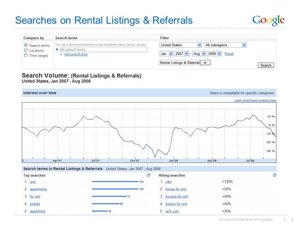 Google Confidential and Proprietary 88 Searches on Rental Listings & Referrals