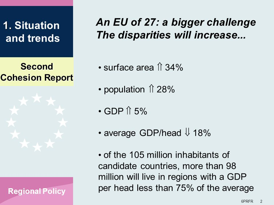 Second Cohesion Report 6PRFR 3 Regional Policy In EU 27, more than 1/3 of the population will live in countries below 90% of the EU average per capita GDP, as against 1/6 in EU15 10% of the EU15 population, living in the richest regions, have an income 161% of the average (UE15); the 10% in the least prosperous regions are at 61% In an enlarged EU, the 10% living in the richest regions will have 177% of the average: the 10% in the poorest regions just 31% An EU of 27: a bigger challenge Disparities will increase...