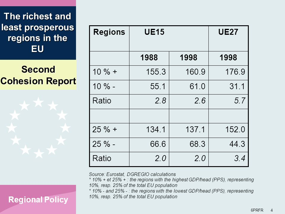 Second Cohesion Report 6PRFR 4 Regional Policy The richest and least prosperous regions in the EU Source: Eurostat, DGREGIO calculations * 10% + et 25% + : the regions with the highest GDP/head (PPS), representing 10%, resp.