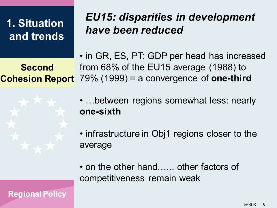 Second Cohesion Report 6PRFR 8 Regional Policy EU15: disparities in development have been reduced in GR, ES, PT: GDP per head has increased from 68% of the EU15 average (1988) to 79% (1999) = a convergence of one-third …between regions somewhat less: nearly one-sixth infrastructure in Obj1 regions closer to the average on the other hand…...