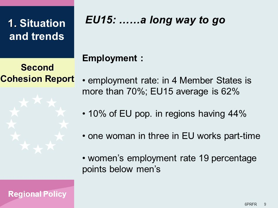 Second Cohesion Report 6PRFR 9 Regional Policy Employment : employment rate: in 4 Member States is more than 70%; EU15 average is 62% 10% of EU pop. i