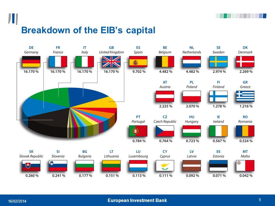 5 Breakdown of the EIBs capital European Investment Bank 16/02/2014