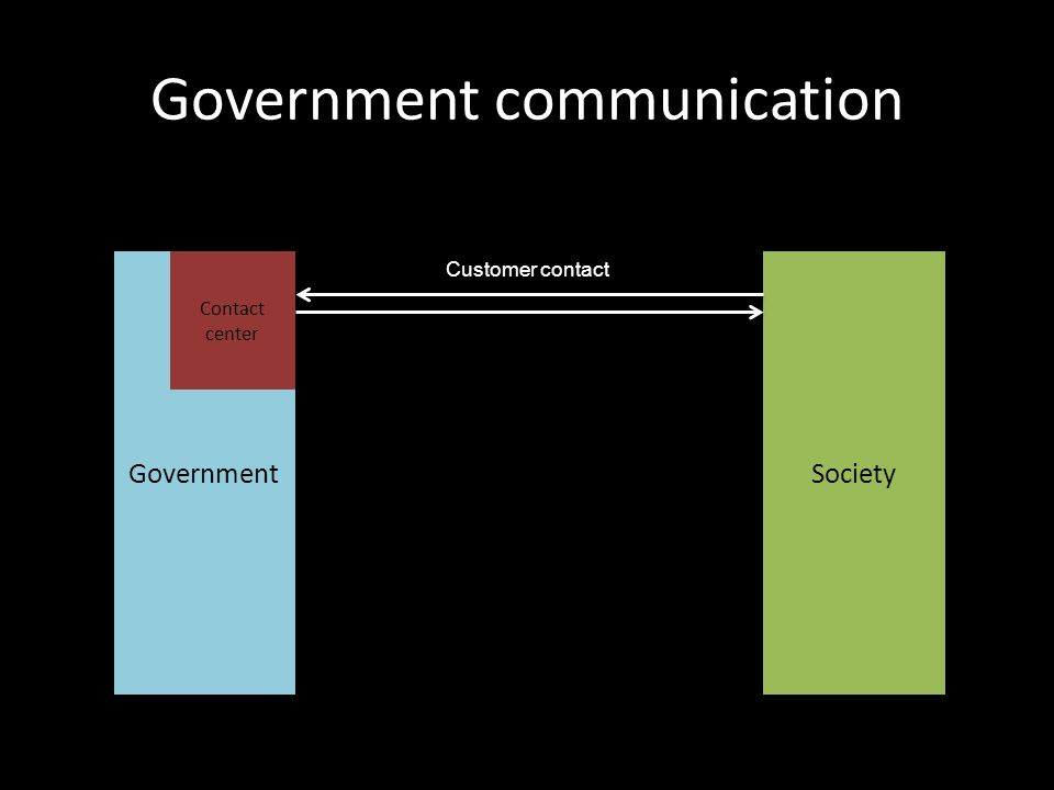 Government communication GovernmentSociety Customer contact Contact center