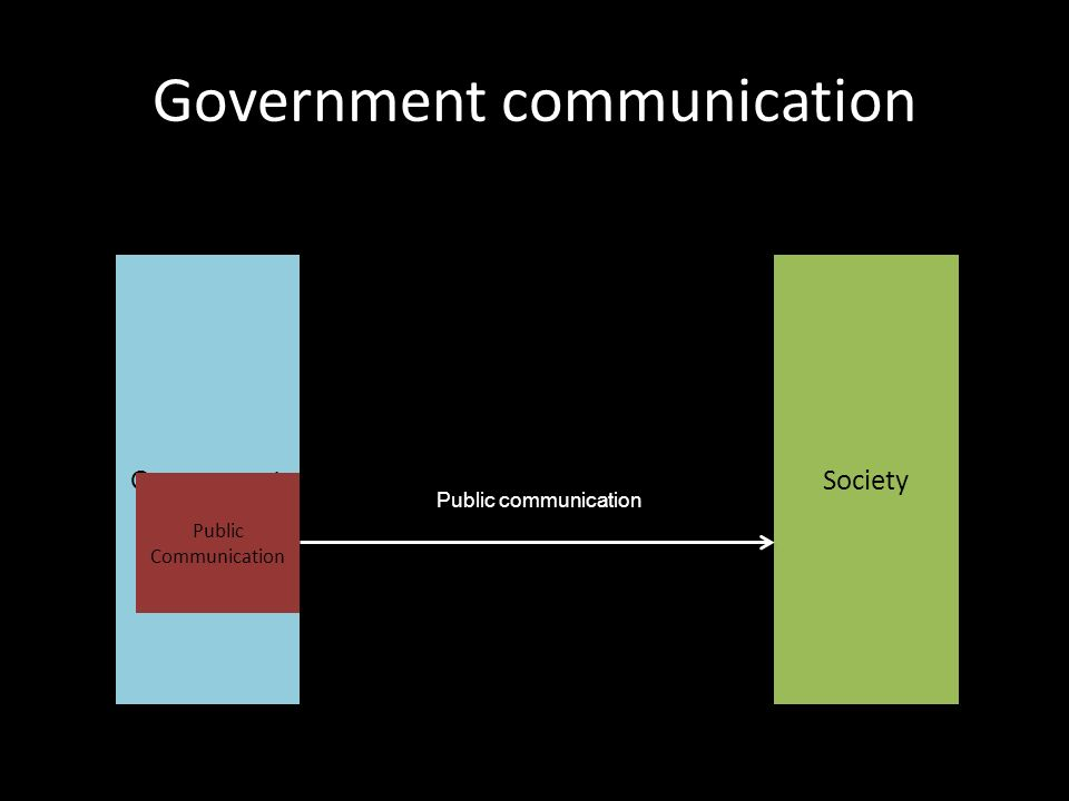 Government communication GovernmentSociety Public communication Public Communication