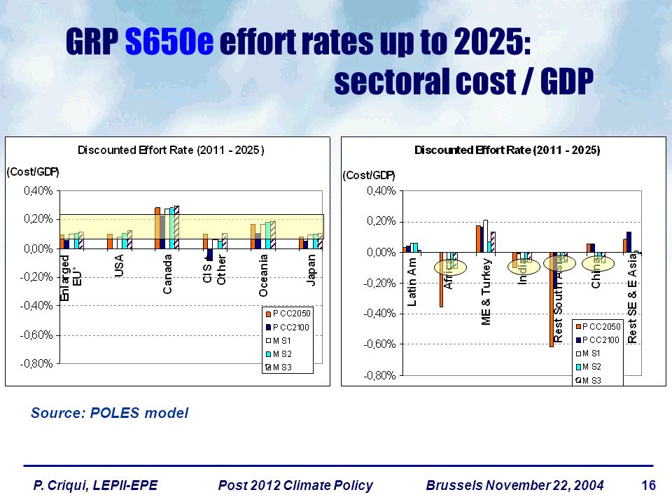 16P. Criqui, LEPII-EPE Post 2012 Climate Policy Brussels November 22, 2004 GRP S650e effort rates up to 2025: sectoral cost / GDP Source: POLES model