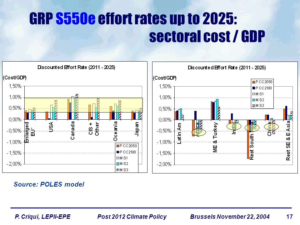 17P. Criqui, LEPII-EPE Post 2012 Climate Policy Brussels November 22, 2004 GRP S550e effort rates up to 2025: sectoral cost / GDP Source: POLES model