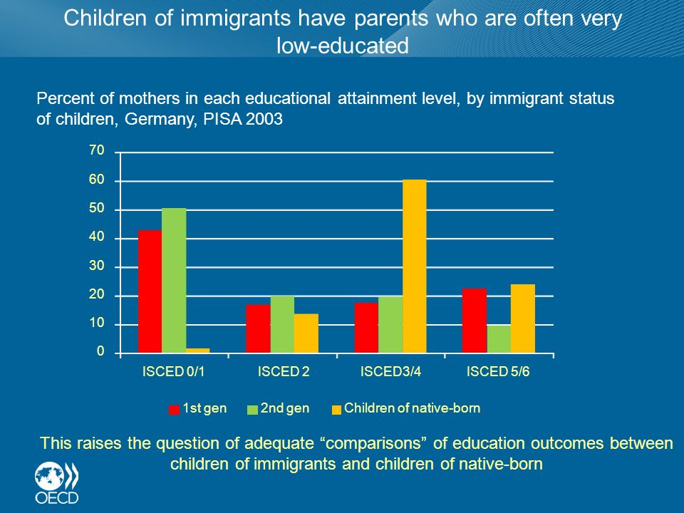 Children of immigrants have parents who are often very low-educated 0 10 20 30 40 50 60 70 ISCED 0/1ISCED 2ISCED3/4ISCED 5/6 1st gen2nd genChildren of native-born Percent of mothers in each educational attainment level, by immigrant status of children, Germany, PISA 2003 This raises the question of adequate comparisons of education outcomes between children of immigrants and children of native-born