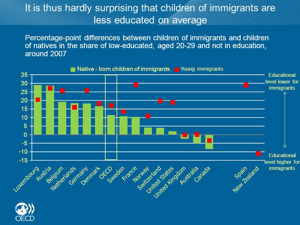It is thus hardly surprising that children of immigrants are less educated on average Percentage-point differences between children of immigrants and children of natives in the share of low-educated, aged 20-29 and not in education, around 2007 - 15 - 10 - 5 0 5 15 20 25 30 35 Native - born children of immigrants Young immigrants Educational level lower for immigrants Educational level higher for immigrants