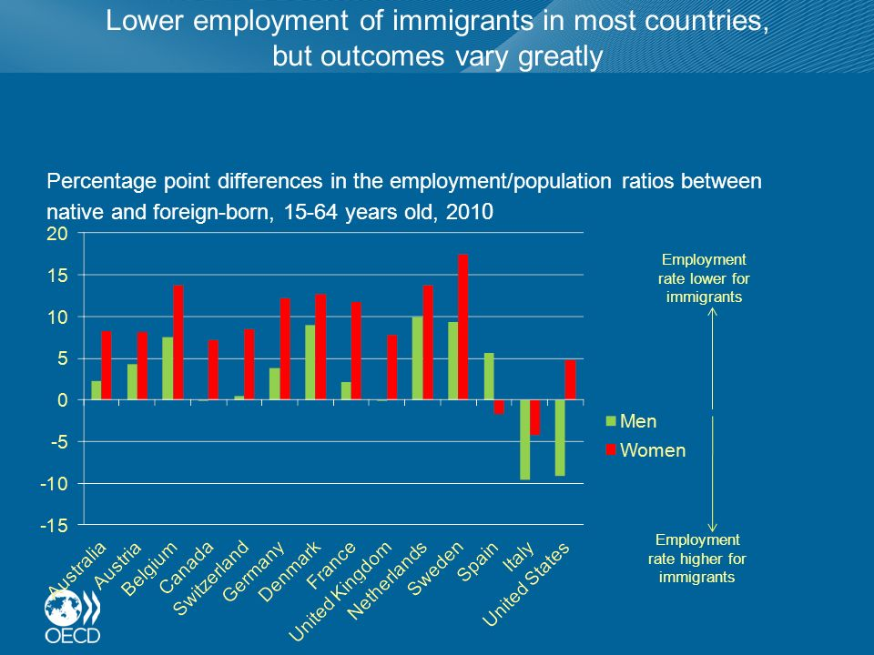 Lower employment of immigrants in most countries, but outcomes vary greatly Percentage point differences in the employment/population ratios between native and foreign-born, 15-64 years old, 201 0 Employment rate lower for immigrants Employment rate higher for immigrants
