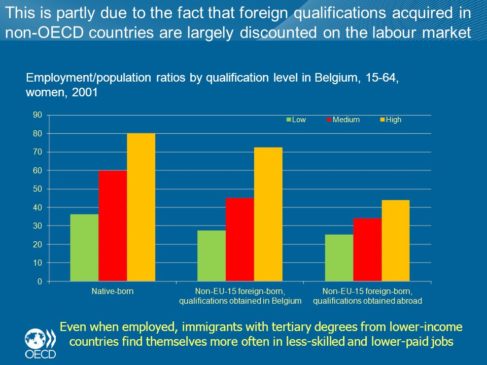 This is partly due to the fact that foreign qualifications acquired in non-OECD countries are largely discounted on the labour market Employment/population ratios by qualification level in Belgium, 15-64, women, 2001 Even when employed, immigrants with tertiary degrees from lower-income countries find themselves more often in less-skilled and lower-paid jobs