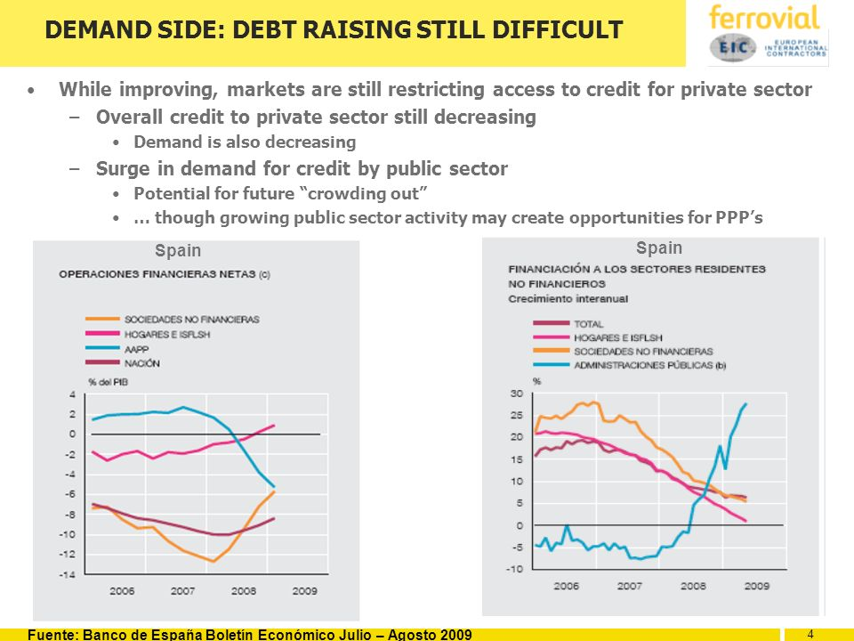 4 4 4 DEMAND SIDE: DEBT RAISING STILL DIFFICULT While improving, markets are still restricting access to credit for private sector –Overall credit to private sector still decreasing Demand is also decreasing –Surge in demand for credit by public sector Potential for future crowding out … though growing public sector activity may create opportunities for PPPs Fuente: Banco de España Boletín Económico Julio – Agosto 2009 Spain