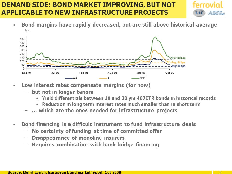 5 5 5 DEMAND SIDE: BOND MARKET IMPROVING, BUT NOT APPLICABLE TO NEW INFRASTRUCTURE PROJECTS Bond margins have rapidly decreased, but are still above historical average Low interest rates compensate margins (for now) –but not in longer tenors Yield differentials between 10 and 30 yrs 407ETR bonds in historical records Reduction in long term interest rates much smaller than in short term –… which are the ones needed for infrastructure projects Bond financing is a difficult instrument to fund infrastructure deals –No certainty of funding at time of committed offer –Disappearance of monoline insurers –Requires combination with bank bridge financing Source: Merril Lynch: European bond market report, Oct 2009