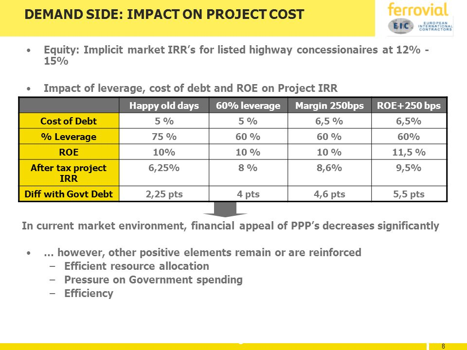 8 8 8 DEMAND SIDE: IMPACT ON PROJECT COST Equity: Implicit market IRRs for listed highway concessionaires at 12% - 15% Impact of leverage, cost of debt and ROE on Project IRR … however, other positive elements remain or are reinforced –Efficient resource allocation –Pressure on Government spending –Efficiency Happy old days60% leverageMargin 250bpsROE+250 bps Cost of Debt5 % 6,5 % % Leverage75 %60 % ROE10% 11,5 % After tax project IRR 6,25%8 %8,6%9,5% Diff with Govt Debt2,25 pts4 pts4,6 pts5,5 pts In current market environment, financial appeal of PPPs decreases significantly