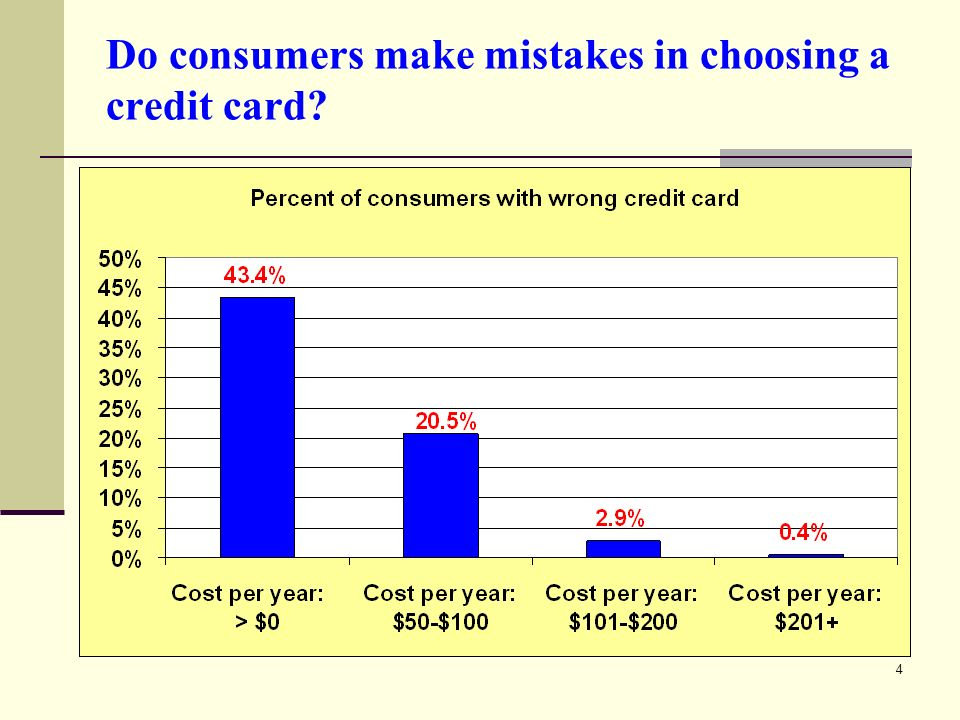 4 Do consumers make mistakes in choosing a credit card