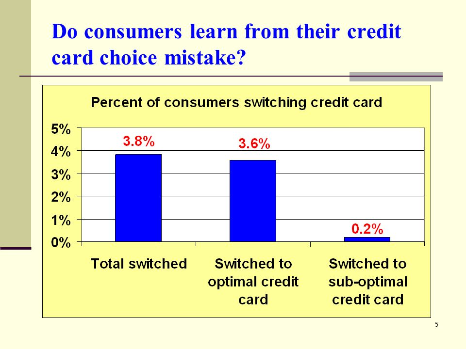 5 Do consumers learn from their credit card choice mistake