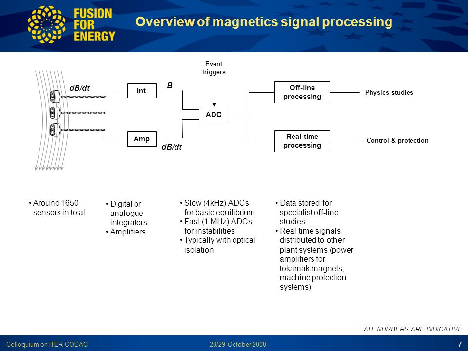 28/29 October 2008Colloquium on ITER-CODAC7 Overview of magnetics signal processing Around 1650 sensors in total Digital or analogue integrators Ampli
