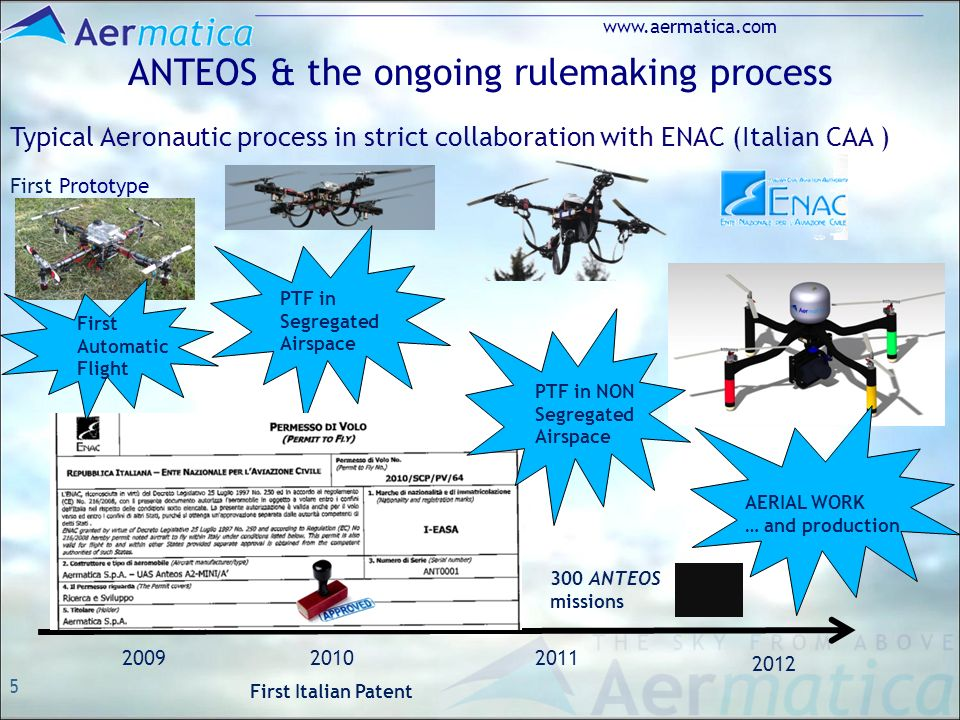 5 www.aermatica.com ANTEOS & the ongoing rulemaking process Typical Aeronautic process in strict collaboration with ENAC (Italian CAA ) First Prototype PTF in Segregated Airspace 200920102011 2012 PTF in NON Segregated Airspace First Automatic Flight AERIAL WORK … and production 300 ANTEOS missions First Italian Patent