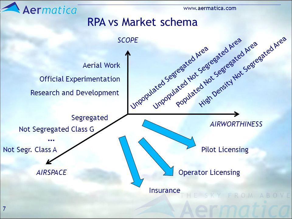 7 www.aermatica.com RPA vs Market schema AIRWORTHINESS AIRSPACE SCOPE Segregated Aerial Work Not Segregated Class G Not Segr. Class A … Unpopulated Se