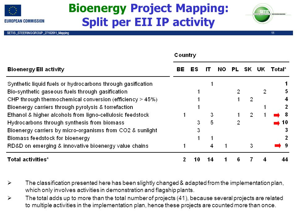 11 SETIS _STEERING GROUP _27102011_Mapping 11 Bioenergy Project Mapping: Split per EII IP activity The classification presented here has been slightly changed & adapted from the implementation plan, which only involves activities in demonstration and flagship plants.