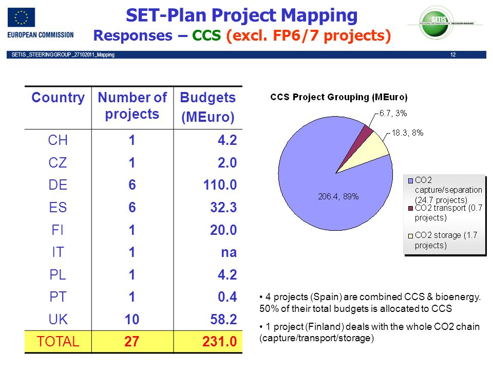 12 SETIS _STEERING GROUP _27102011_Mapping 12 SET-Plan Project Mapping Responses – CCS (excl.