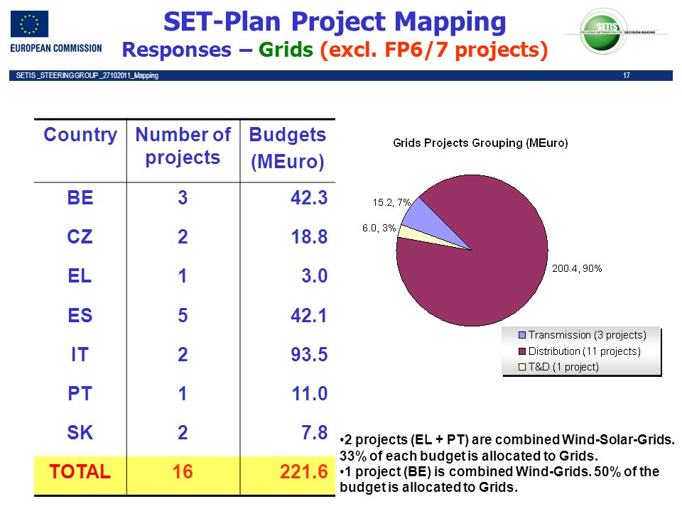 17 SETIS _STEERING GROUP _27102011_Mapping 17 SET-Plan Project Mapping Responses – Grids (excl.