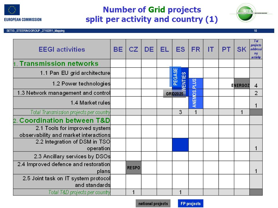 18 SETIS _STEERING GROUP _27102011_Mapping 18 Number of Grid projects split per activity and country (1)