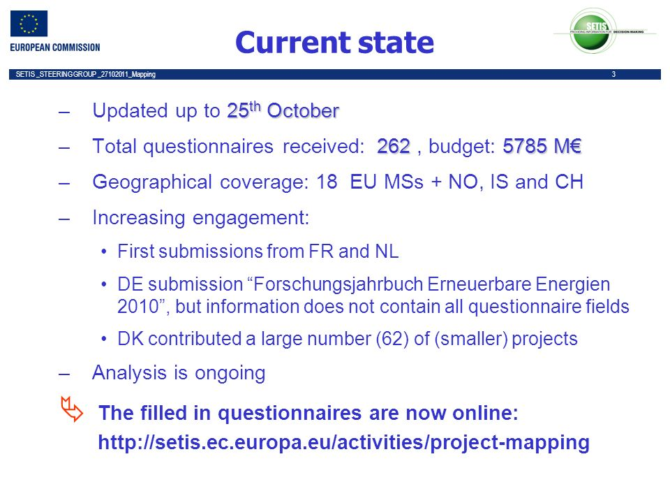 3 SETIS _STEERING GROUP _27102011_Mapping 3 Current state 25 th October –Updated up to 25 th October 2625785 M –Total questionnaires received: 262, budget: 5785 M –Geographical coverage: 18 EU MSs + NO, IS and CH –Increasing engagement: First submissions from FR and NL DE submission Forschungsjahrbuch Erneuerbare Energien 2010, but information does not contain all questionnaire fields DK contributed a large number (62) of (smaller) projects –Analysis is ongoing The filled in questionnaires are now online: http://setis.ec.europa.eu/activities/project-mapping