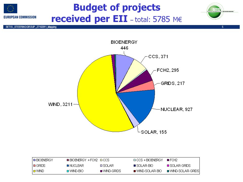 5 SETIS _STEERING GROUP _27102011_Mapping 5 Budget of projects received per EII – total: 5785 M