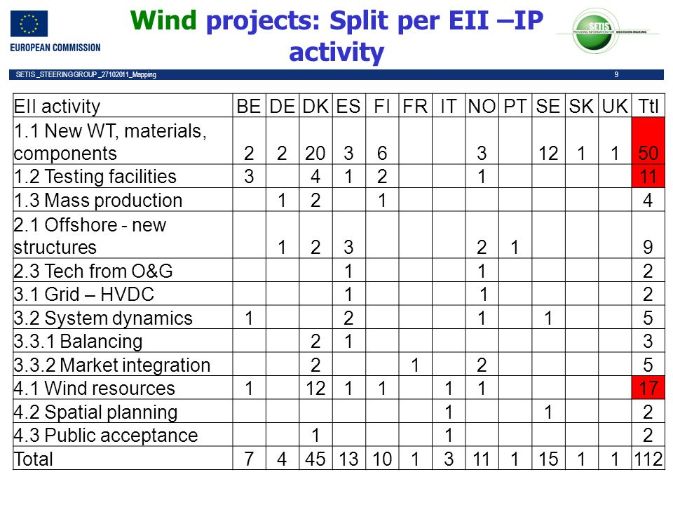 9 SETIS _STEERING GROUP _27102011_Mapping 9 Wind projects: Split per EII –IP activity EII activityBEDEDKESFIFRITNOPTSESKUKTtl 1.1 New WT, materials, components2220363121150 1.2 Testing facilities3412111 1.3 Mass production 12 1 4 2.1 Offshore - new structures 123 21 9 2.3 Tech from O&G 1 1 2 3.1 Grid – HVDC 1 1 2 3.2 System dynamics1 2 1 1 5 3.3.1 Balancing 21 3 3.3.2 Market integration 2 12 5 4.1 Wind resources1 1211 11 17 4.2 Spatial planning 1 1 2 4.3 Public acceptance 1 1 2 Total74451310131111511112