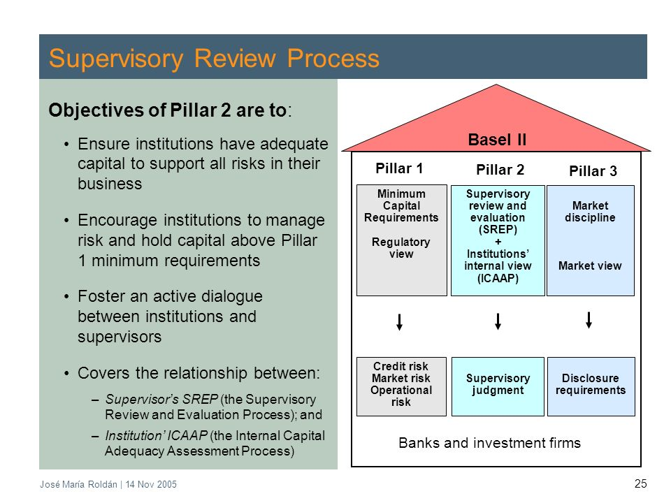 José María Roldán | 14 Nov 2005 25 Supervisory Review Process Objectives of Pillar 2 are to: Ensure institutions have adequate capital to support all