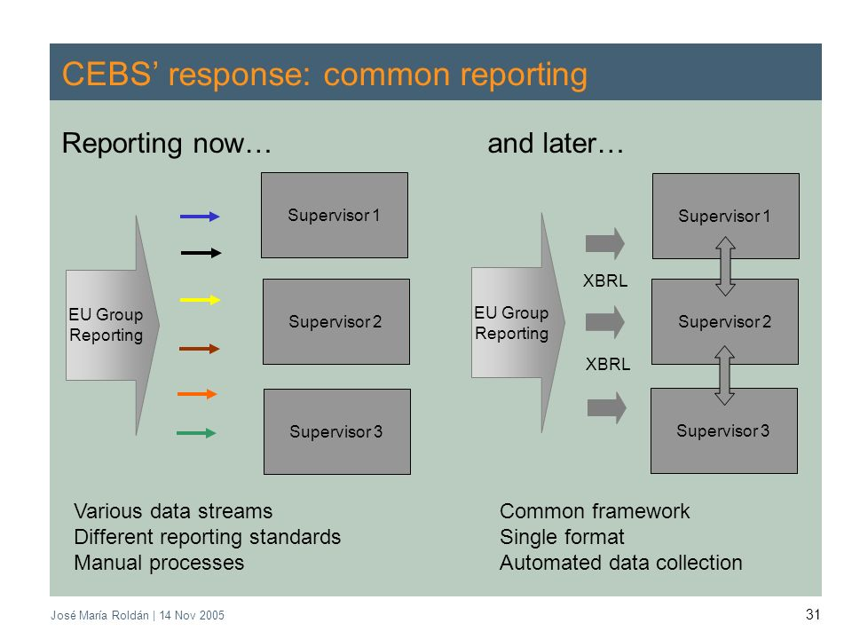José María Roldán | 14 Nov 2005 31 CEBS response: common reporting Reporting now… and later… EU Group Reporting Supervisor 1 Supervisor 3 Supervisor 2 Various data streamsCommon framework Different reporting standardsSingle format Manual processesAutomated data collection EU Group Reporting Supervisor 1 Supervisor 2 Supervisor 3 XBRL