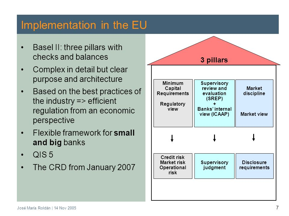 José María Roldán | 14 Nov 2005 7 Implementation in the EU Basel II: three pillars with checks and balances Complex in detail but clear purpose and ar