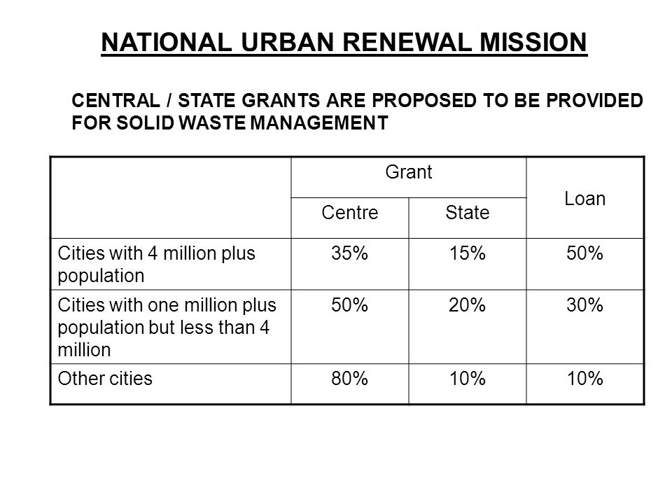 NATIONAL URBAN RENEWAL MISSION CENTRAL / STATE GRANTS ARE PROPOSED TO BE PROVIDED FOR SOLID WASTE MANAGEMENT Grant Loan CentreState Cities with 4 mill