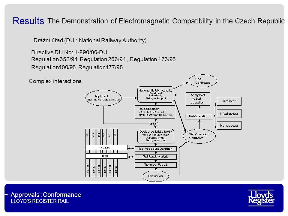 Approvals :Conformance LLOYDS REGISTER RAIL Results Drážní úřad (DU ; National Railway Authority). Directive DU No: 1-890/06-DU Regulation 352/94: Reg