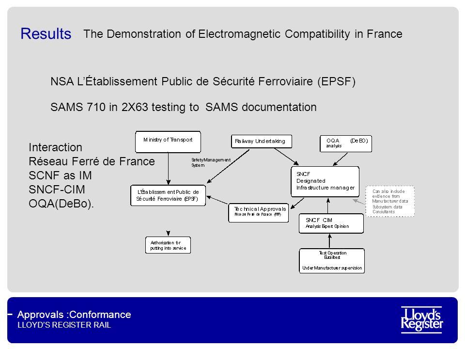 Approvals :Conformance LLOYDS REGISTER RAIL Results The Demonstration of Electromagnetic Compatibility in France NSA LÉtablissement Public de Sécurité Ferroviaire (EPSF) Interaction Réseau Ferré de France SCNF as IM SNCF-CIM OQA(DeBo).
